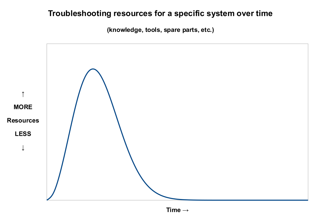 Troubleshooting resources over time