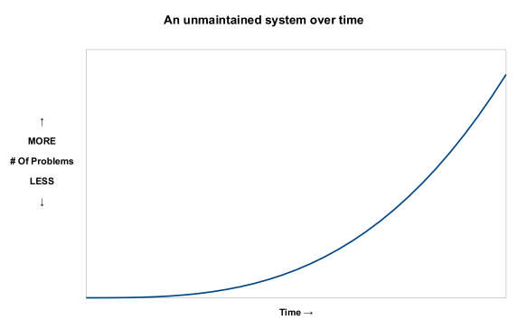 Unmaintained System Over Time