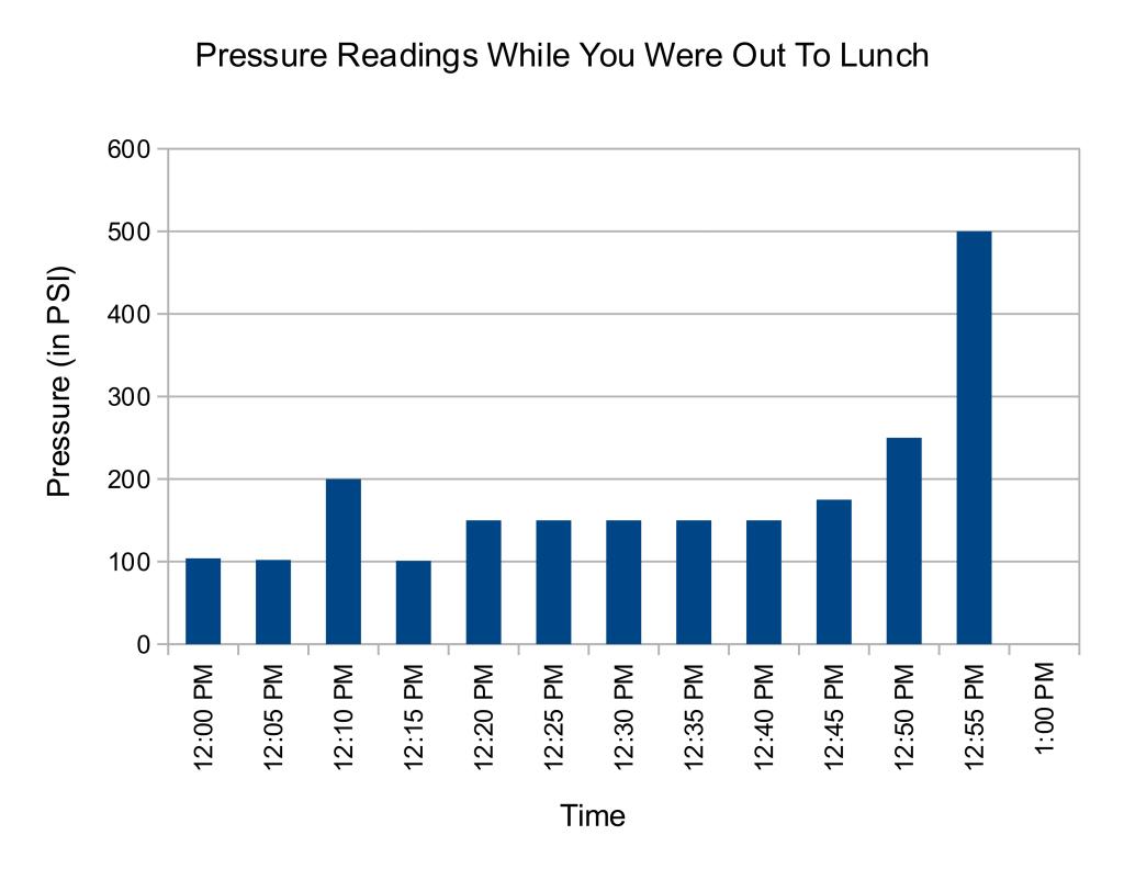Boiler pressure readings during lunch