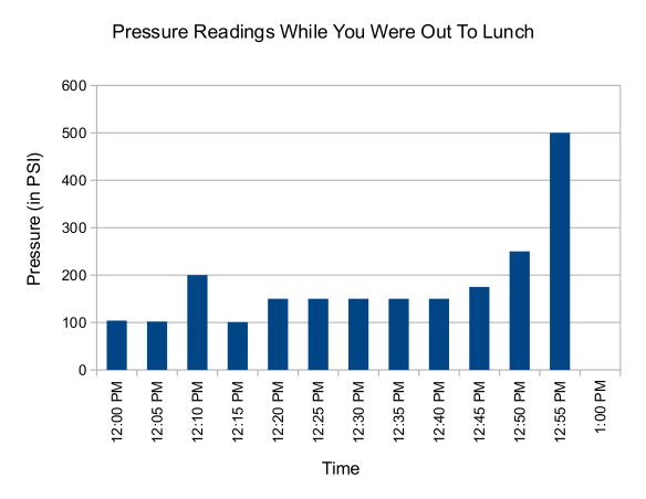 Boiler pressure readings during lunch
