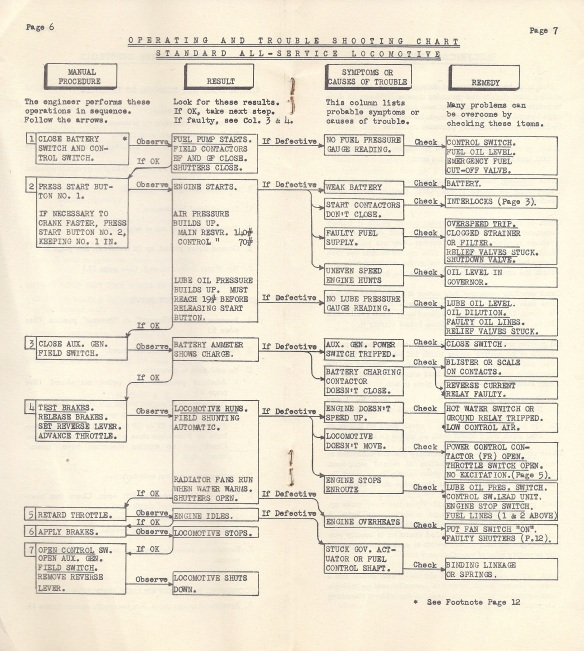 Baldwin-Lima-Hamilton All-Service Locomotive Troubleshooting Handbook (February 1, 1952)