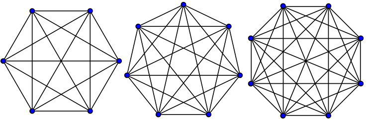 Complete graph - 6,7,8 vertices