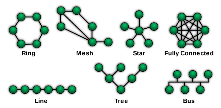 NetworkTopologies - ring, mesh, star, fully connected, line, tree, bus